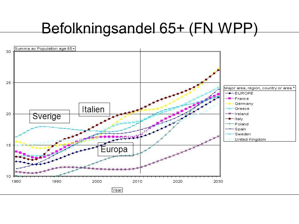 Befolkningsandel 65+ (FN WPP) Sverige Europa Italien
