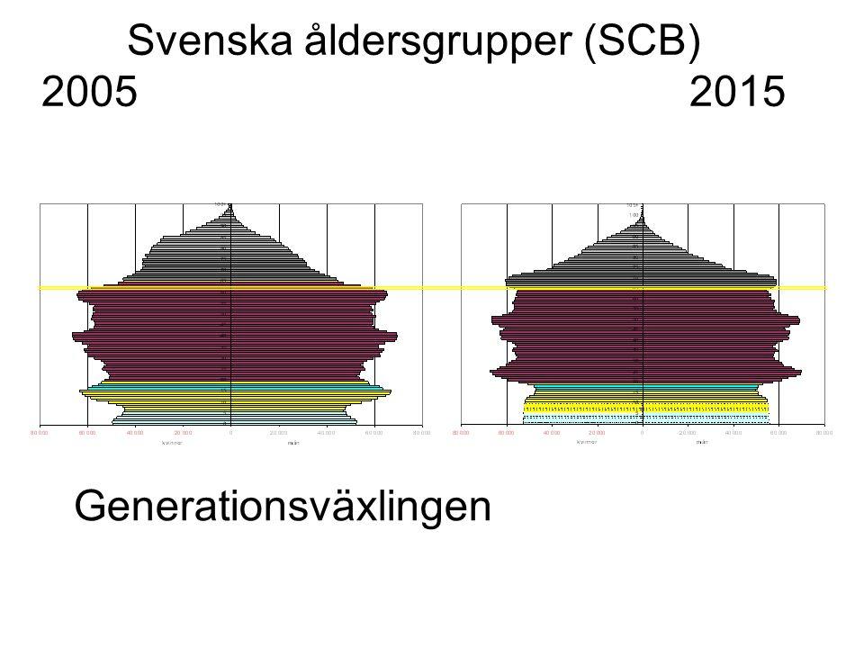 Svenska åldersgrupper (SCB) 2005 2015 Generationsväxlingen