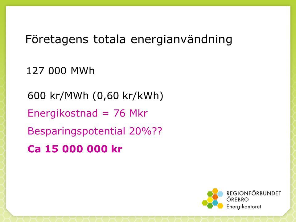 Företagens totala energianvändning 127 000 MWh 600 kr/MWh (0,60 kr/kWh) Energikostnad = 76 Mkr Besparingspotential 20%?? Ca 15 000 000 kr