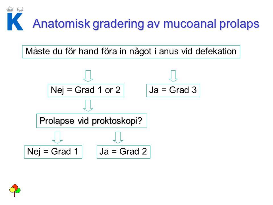 Anatomisk gradering av mucoanal prolaps Måste du för hand föra in något i anus vid defekation Nej = Grad 1 or 2Ja = Grad 3 Prolapse vid proktoskopi? N