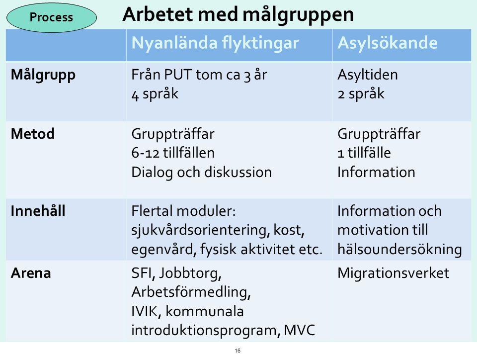 Arbetet med målgruppen Nyanlända flyktingarAsylsökande MålgruppFrån PUT tom ca 3 år 4 språk Asyltiden 2 språk MetodGruppträffar 6-12 tillfällen Dialog
