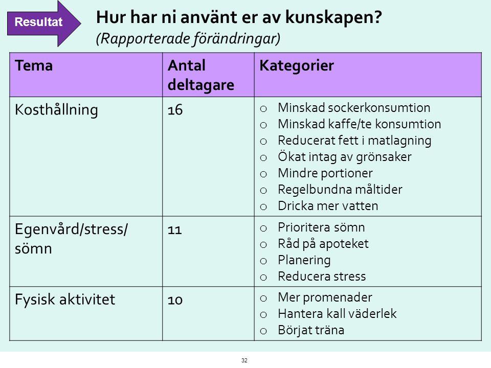 Hur har ni använt er av kunskapen? (Rapporterade förändringar) TemaAntal deltagare Kategorier Kosthållning16 o Minskad sockerkonsumtion o Minskad kaff