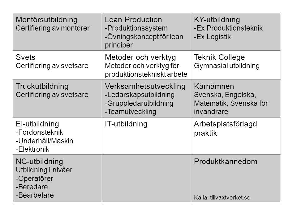 Montörsutbildning Certifiering av montörer Lean Production -Produktionssystem -Övningskoncept för lean principer KY-utbildning -Ex Produktionsteknik -