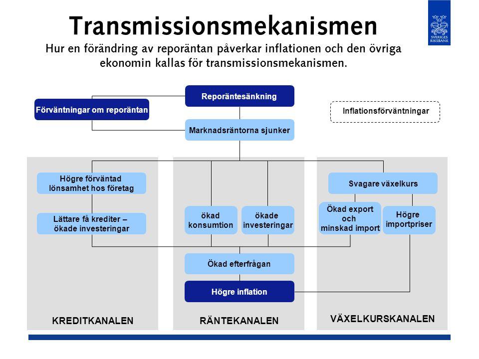 Transmissionsmekanismen Hur en förändring av reporäntan påverkar inflationen och den övriga ekonomin kallas för transmissionsmekanismen.