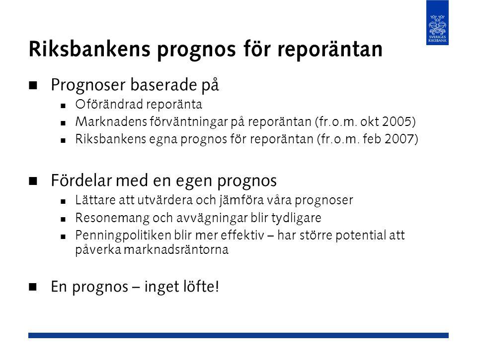Riksbankens prognos för reporäntan Prognoser baserade på Oförändrad reporänta Marknadens förväntningar på reporäntan (fr.o.m.