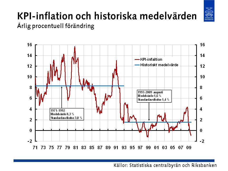 KPI-inflation och historiska medelvärden Årlig procentuell förändring Källor: Statistiska centralbyrån och Riksbanken