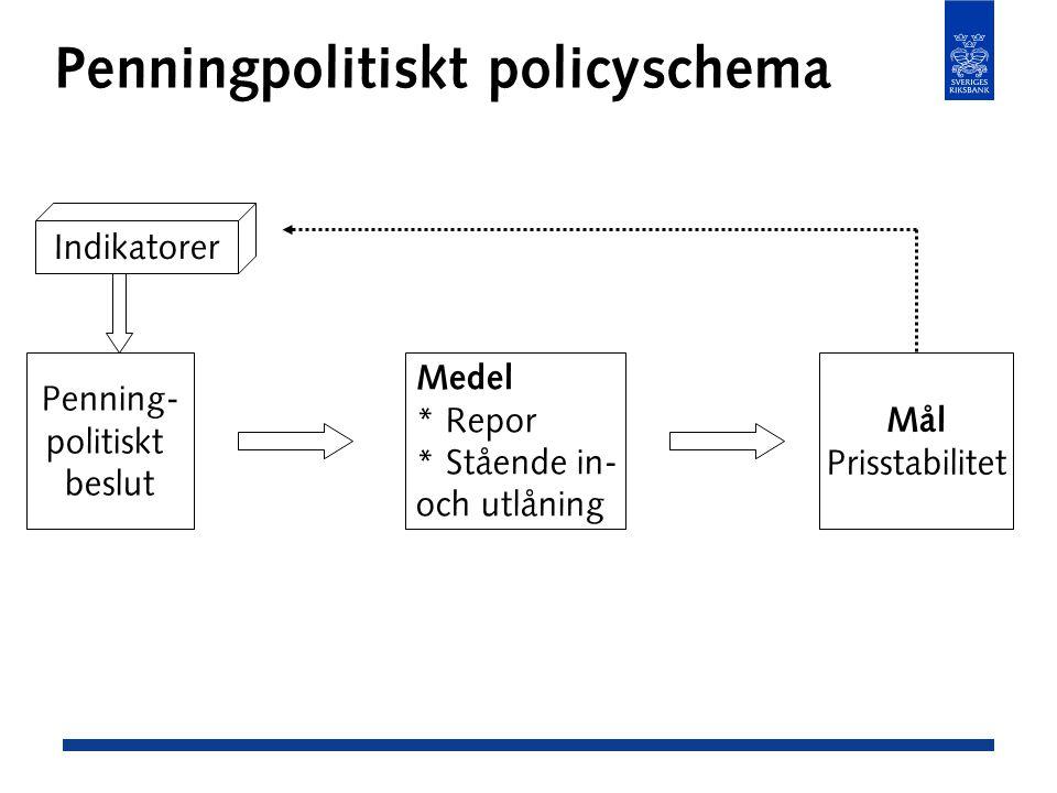 Penningpolitiskt policyschema Penning- politiskt beslut Medel * Repor * Stående in- och utlåning Mål Prisstabilitet Indikatorer