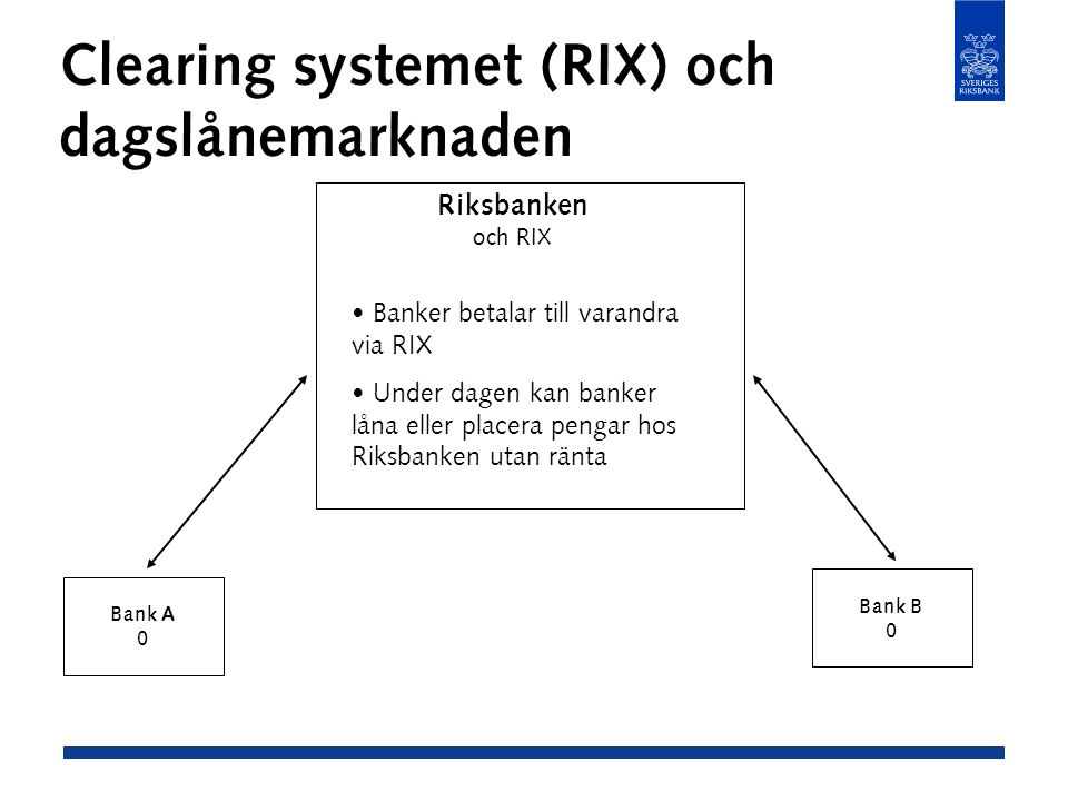 Clearing systemet (RIX) och dagslånemarknaden Bank A 0 Bank B 0 Riksbanken och RIX Banker betalar till varandra via RIX Under dagen kan banker låna eller placera pengar hos Riksbanken utan ränta