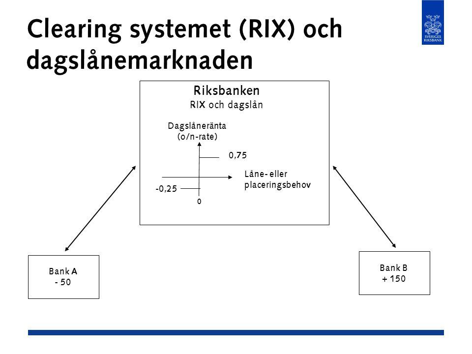 Clearing systemet (RIX) och dagslånemarknaden Bank A - 50 Bank B + 150 Riksbanken RIX och dagslån -0,25 0,75 Dagslåneränta (o/n-rate) Låne- eller placeringsbehov 0