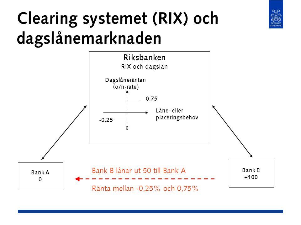 Clearing systemet (RIX) och dagslånemarknaden Bank A 0 Bank B +100 Riksbanken RIX och dagslån -0,25 0,75 Dagslåneräntan (o/n-rate ) Låne- eller placeringsbehov 0 Bank B lånar ut 50 till Bank A Ränta mellan -0,25% och 0,75%