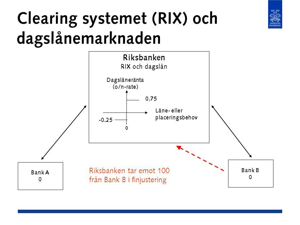 Clearing systemet (RIX) och dagslånemarknaden Bank A 0 Bank B 0 Riksbanken RIX och dagslån -0,25 0,75 Dagslåneränta (o/n-rate) Låne- eller placeringsbehov 0 Riksbanken tar emot 100 från Bank B i f injustering