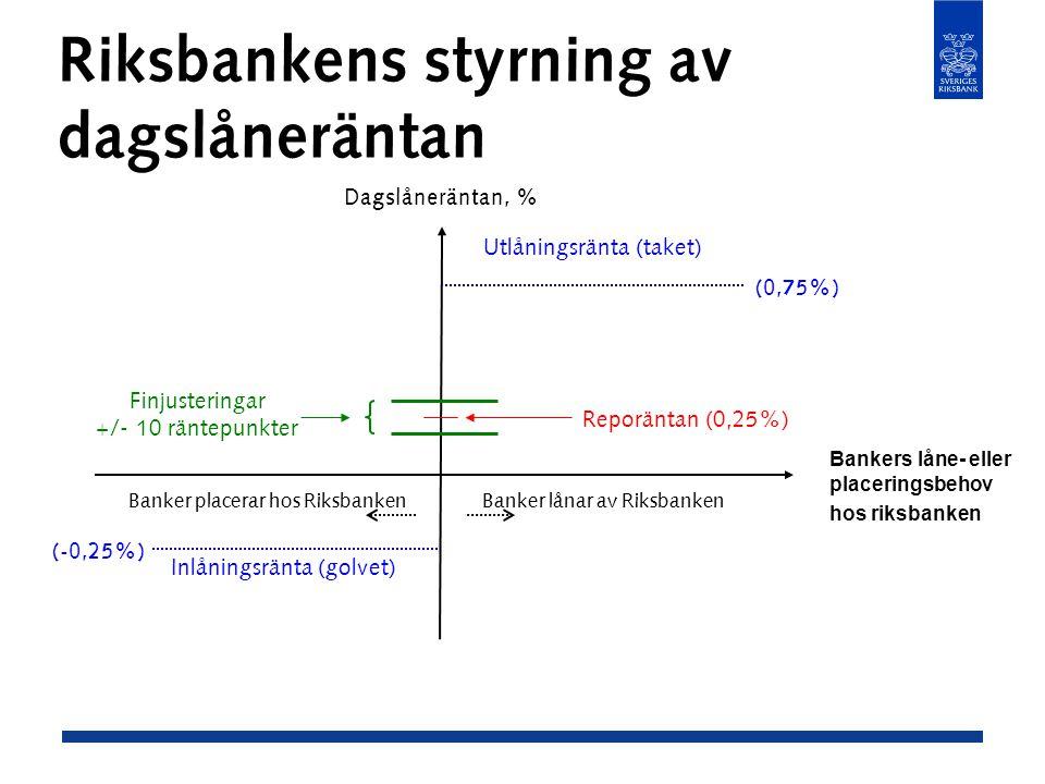 Riksbankens styrning av dagslåneräntan Dagslåneräntan, % Banker placerar hos RiksbankenBanker lånar av Riksbanken Reporäntan (0,25%) Inlåningsränta (golvet) Utlåningsränta (taket) (0,75%) (-0,25%) Finjusteringar +/- 10 räntepunkter Bankers låne- eller placeringsbehov hos riksbanken