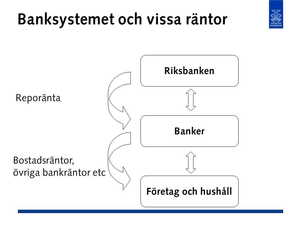 Banksystemet och vissa räntor Företag och hushåll Banker Riksbanken Reporänta Bostadsräntor, övriga bankräntor etc