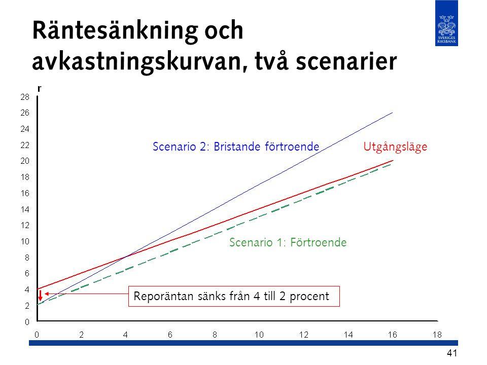 41 Räntesänkning och avkastningskurvan, två scenarier Utgångsläge Scenario 1: Förtroende Reporäntan sänks från 4 till 2 procent Scenario 2: Bristande förtroende