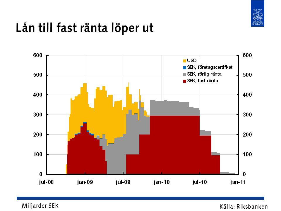 Lån till fast ränta löper ut Källa: Riksbanken Miljarder SEK