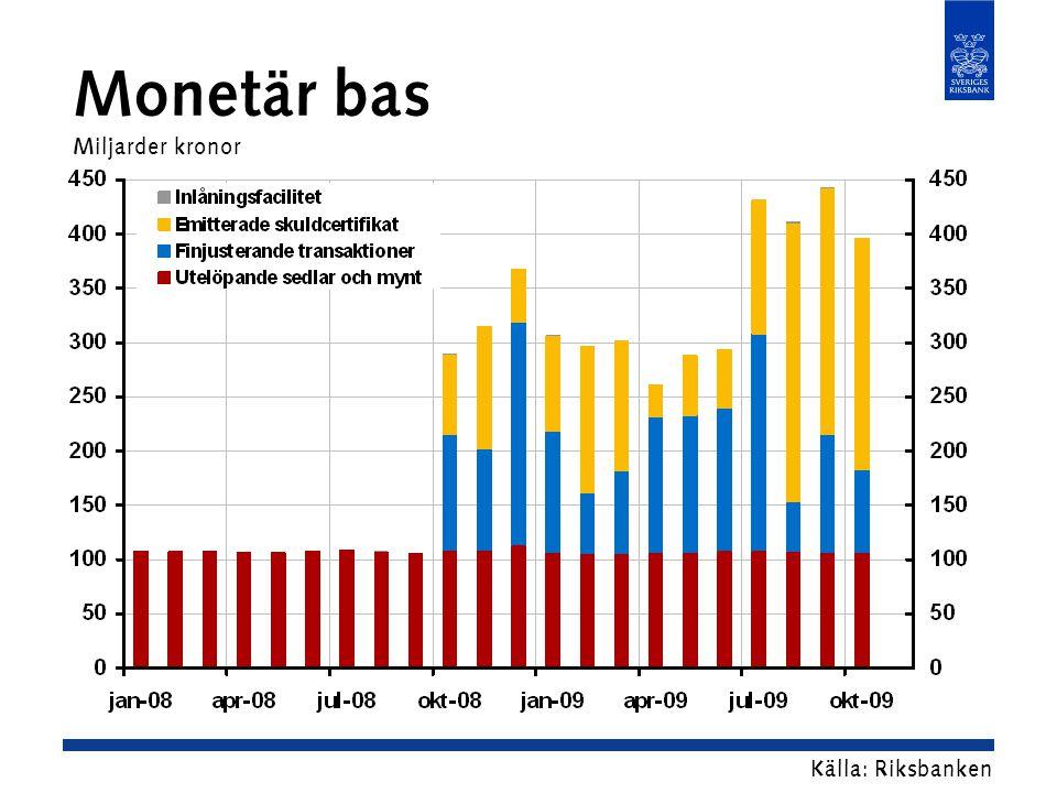 Monetär bas Miljarder kronor Källa: Riksbanken