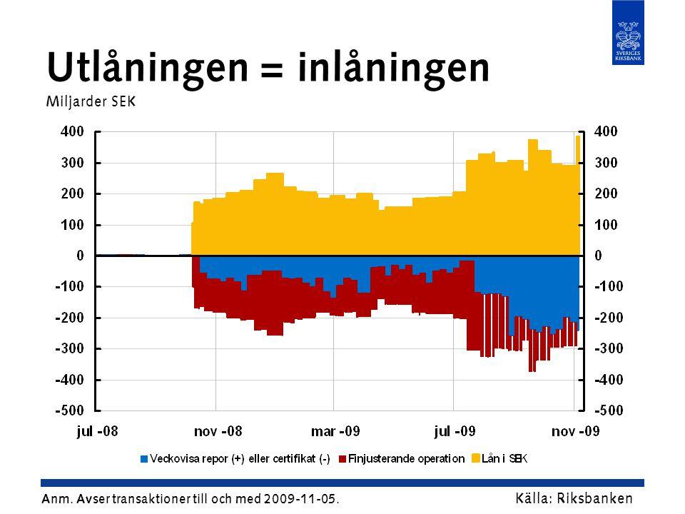 Utlåningen = inlåningen Miljarder SEK Källa: Riksbanken Anm.