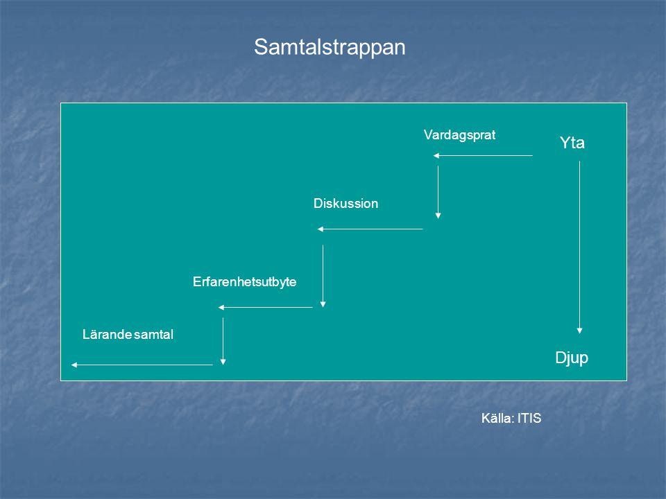 Samtalstrappan Djup Yta Lärande samtal Erfarenhetsutbyte Diskussion Vardagsprat Källa: ITIS