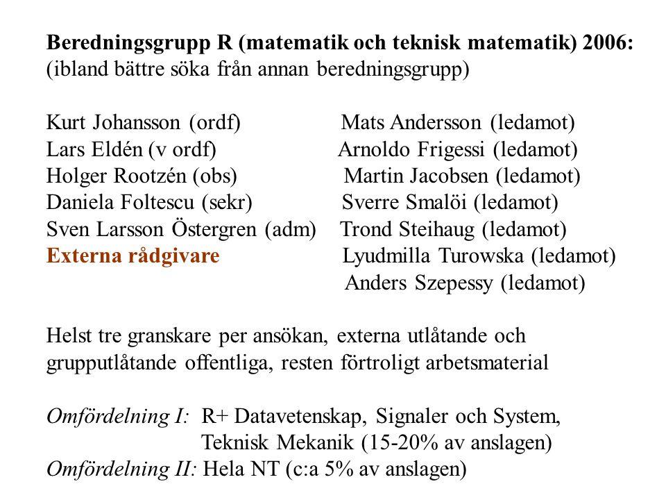 Beredningsgrupp R (matematik och teknisk matematik) 2006: (ibland bättre söka från annan beredningsgrupp) Kurt Johansson (ordf) Mats Andersson (ledamot) Lars Eldén (v ordf) Arnoldo Frigessi (ledamot) Holger Rootzén (obs) Martin Jacobsen (ledamot) Daniela Foltescu (sekr) Sverre Smalöi (ledamot) Sven Larsson Östergren (adm) Trond Steihaug (ledamot) Externa rådgivare Lyudmilla Turowska (ledamot) Anders Szepessy (ledamot) Helst tre granskare per ansökan, externa utlåtande och grupputlåtande offentliga, resten förtroligt arbetsmaterial Omfördelning I: R+ Datavetenskap, Signaler och System, Teknisk Mekanik (15-20% av anslagen) Omfördelning II: Hela NT (c:a 5% av anslagen)