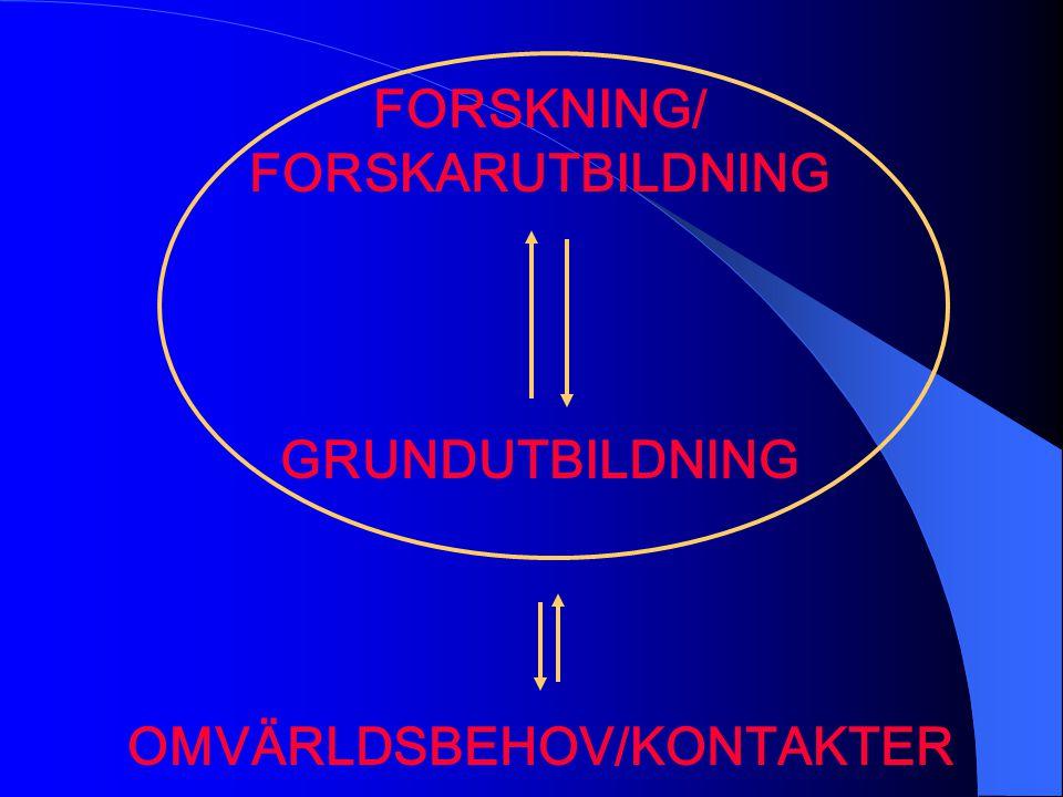 FORSKNING/ FORSKARUTBILDNING GRUNDUTBILDNING OMVÄRLDSBEHOV/KONTAKTER