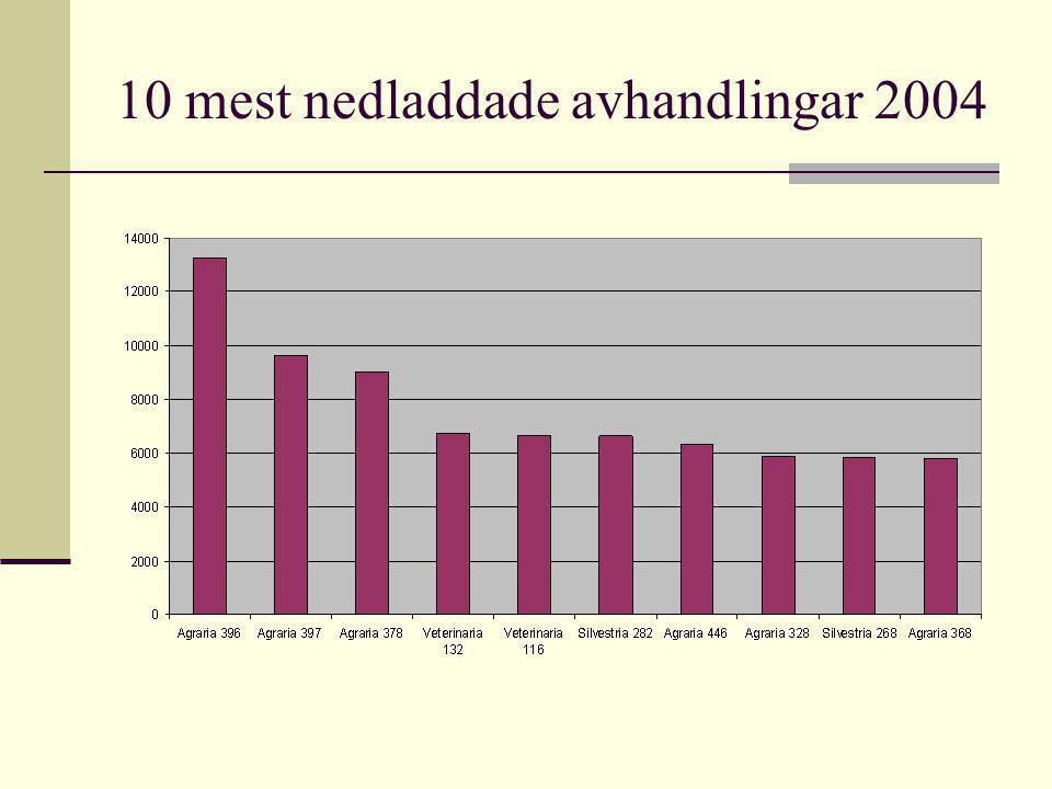 10 mest nedladdade avhandlingar 2004