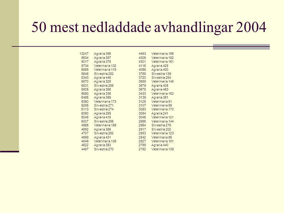 50 mest nedladdade avhandlingar 2004