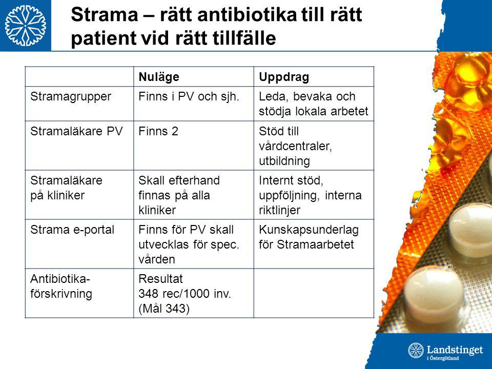 Strama – rätt antibiotika till rätt patient vid rätt tillfälle NulägeUppdrag StramagrupperFinns i PV och sjh.Leda, bevaka och stödja lokala arbetet Stramaläkare PVFinns 2Stöd till vårdcentraler, utbildning Stramaläkare på kliniker Skall efterhand finnas på alla kliniker Internt stöd, uppföljning, interna riktlinjer Strama e-portalFinns för PV skall utvecklas för spec.