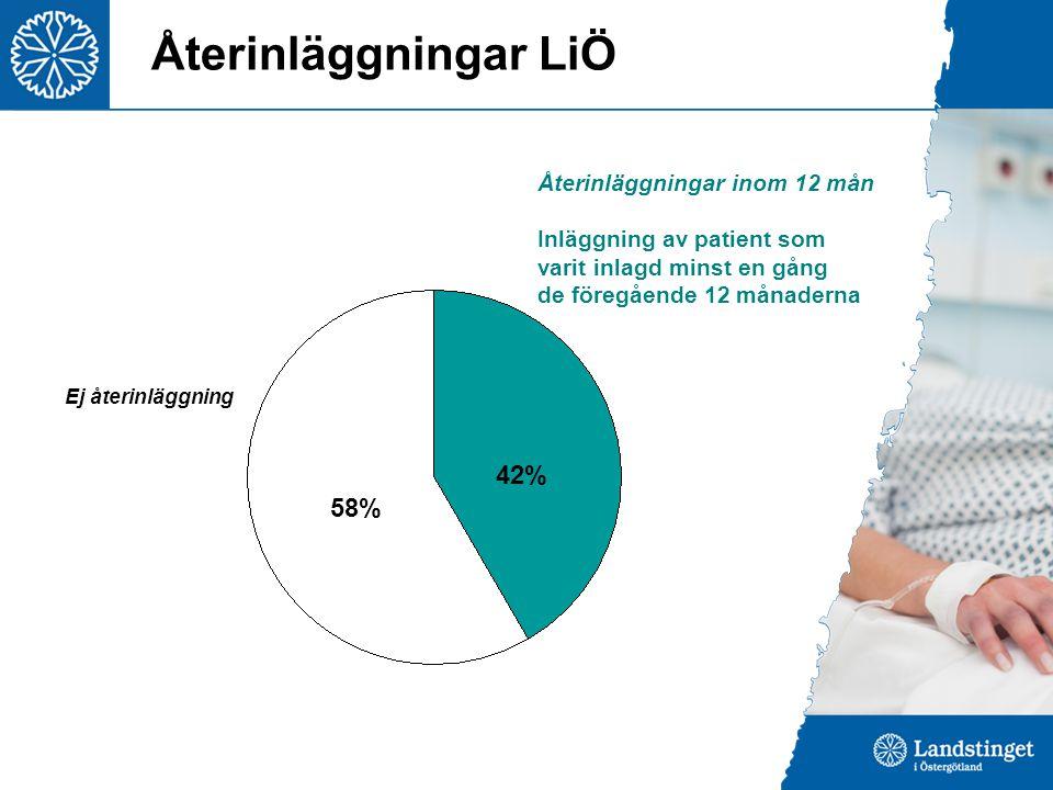42% Återinläggningar LiÖ Återinläggningar inom 12 mån Inläggning av patient som varit inlagd minst en gång de föregående 12 månaderna Ej återinläggning 58% 42%