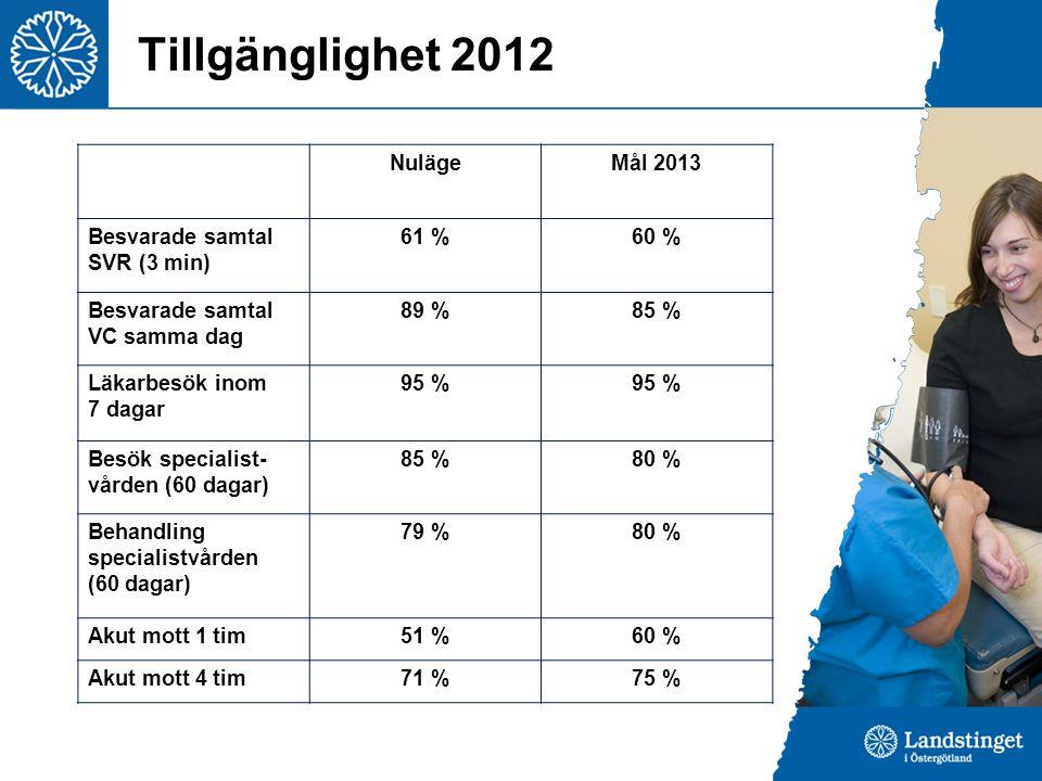Tillgänglighet 2012 NulägeMål 2013 Besvarade samtal SVR (3 min) 61 %60 % Besvarade samtal VC samma dag 89 %85 % Läkarbesök inom 7 dagar 95 % Besök specialist- vården (60 dagar) 85 %80 % Behandling specialistvården (60 dagar) 79 %80 % Akut mott 1 tim51 %60 % Akut mott 4 tim71 %75 %