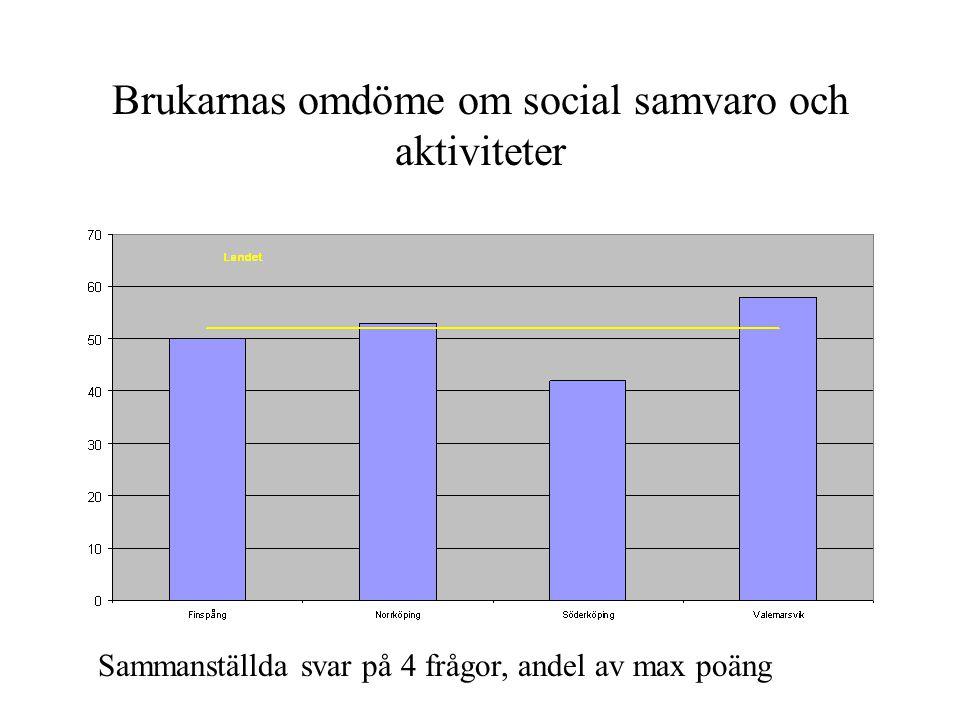 Brukarnas omdöme om social samvaro och aktiviteter Sammanställda svar på 4 frågor, andel av max poäng