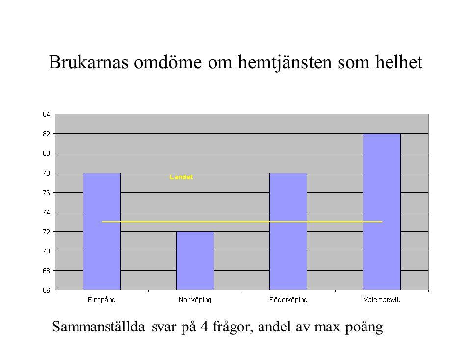 Brukarnas omdöme om hemtjänsten som helhet Sammanställda svar på 4 frågor, andel av max poäng