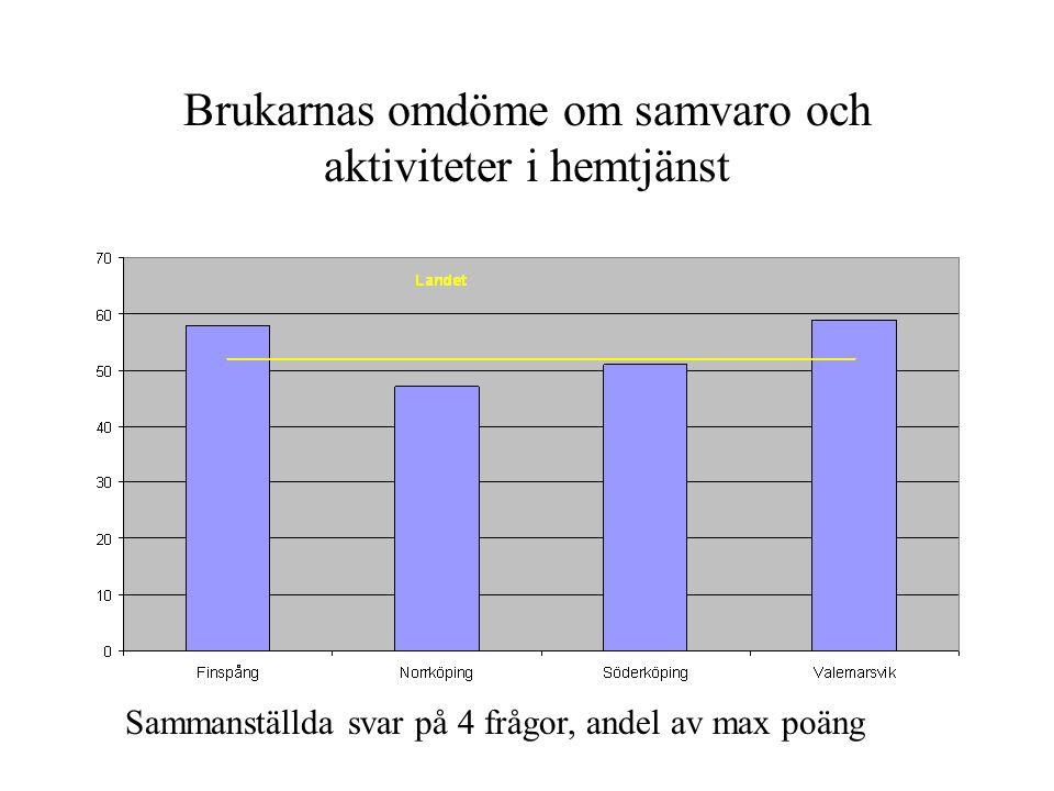 Brukarnas omdöme om samvaro och aktiviteter i hemtjänst Sammanställda svar på 4 frågor, andel av max poäng