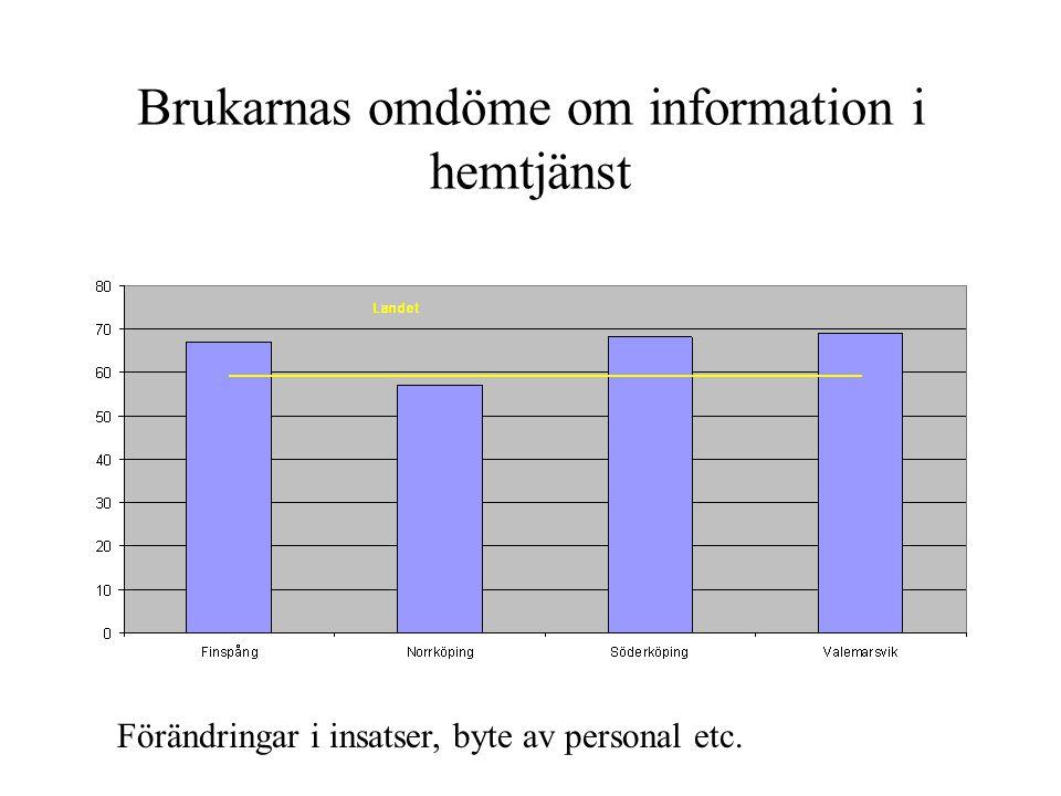 Brukarnas omdöme om information i hemtjänst Förändringar i insatser, byte av personal etc.