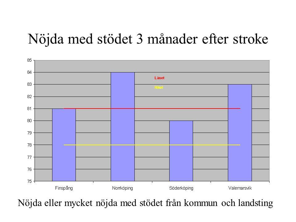 Nöjda med stödet 3 månader efter stroke Nöjda eller mycket nöjda med stödet från kommun och landsting