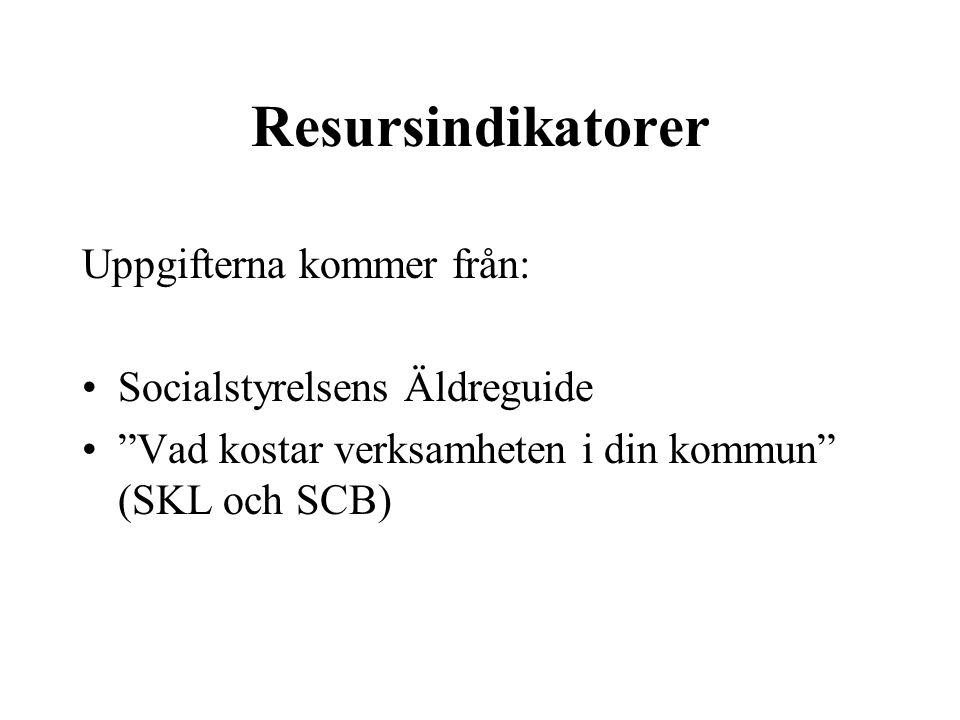 Resursindikatorer Uppgifterna kommer från: Socialstyrelsens Äldreguide Vad kostar verksamheten i din kommun (SKL och SCB)