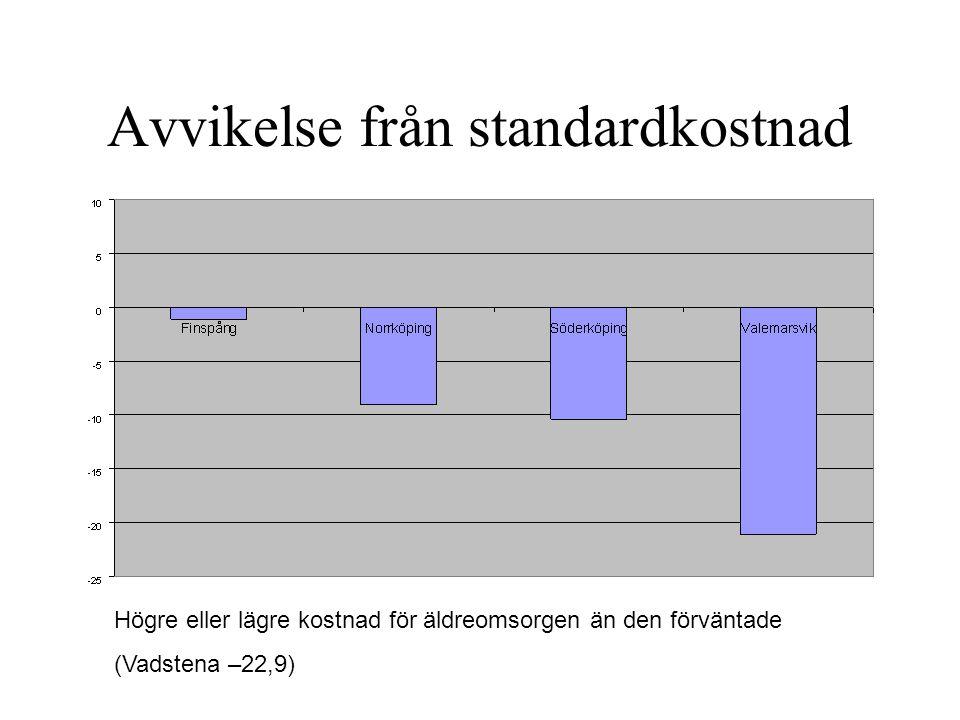 Avvikelse från standardkostnad Högre eller lägre kostnad för äldreomsorgen än den förväntade (Vadstena –22,9)
