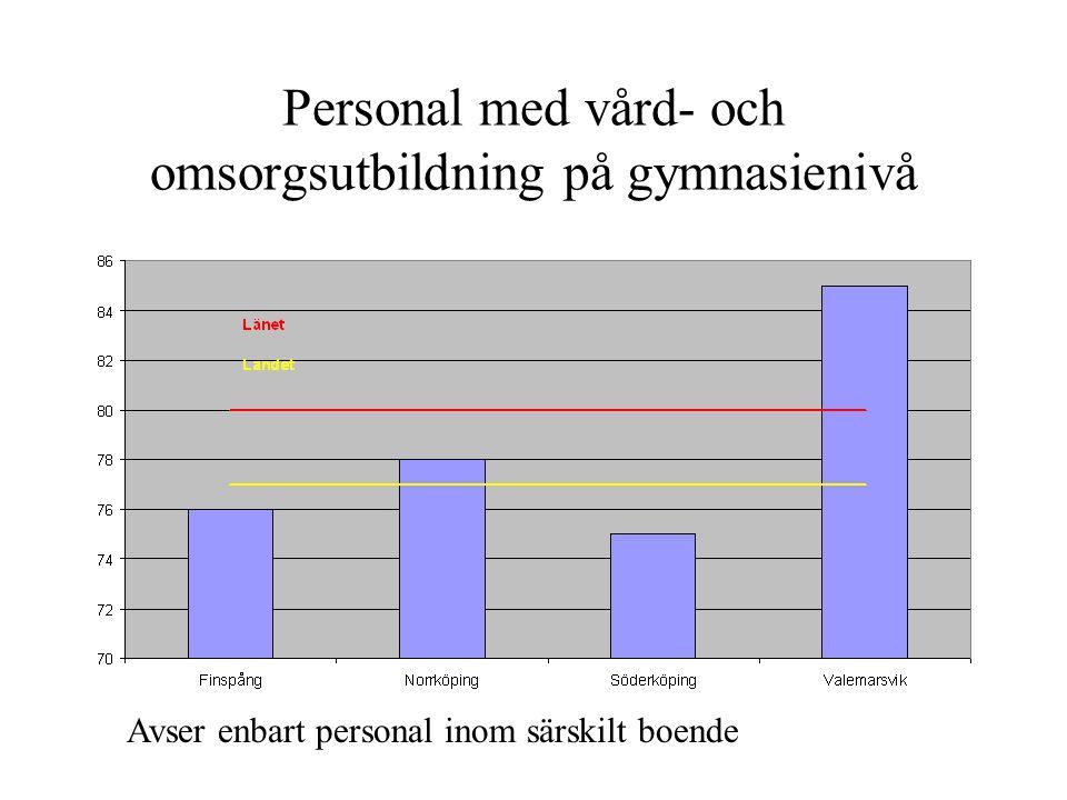 Personal med vård- och omsorgsutbildning på gymnasienivå Avser enbart personal inom särskilt boende