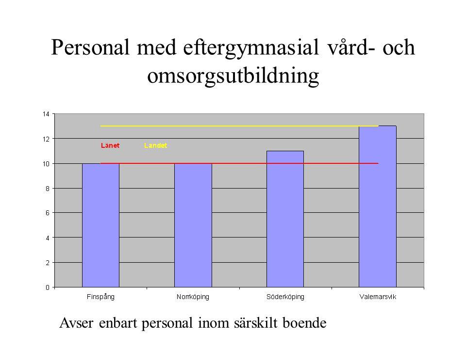 Personal med eftergymnasial vård- och omsorgsutbildning Avser enbart personal inom särskilt boende