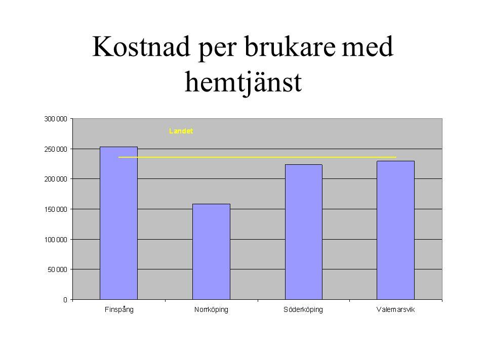 Kostnad per brukare med hemtjänst