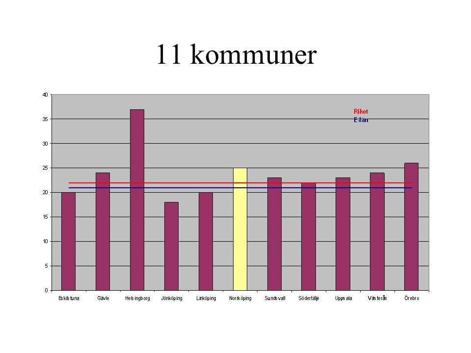11 kommuner