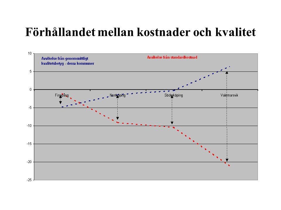 Förhållandet mellan kostnader och kvalitet