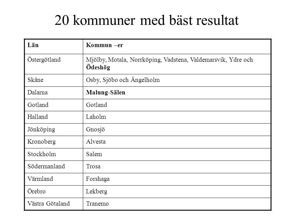 20 kommuner med bäst resultat LänKommun –er ÖstergötlandMjölby, Motala, Norrköping, Vadstena, Valdemarsvik, Ydre och Ödeshög SkåneOsby, Sjöbo och Ängelholm DalarnaMalung-Sälen Gotland HallandLaholm JönköpingGnosjö KronobergAlvesta StockholmSalem SödermanlandTrosa VärmlandForshaga ÖrebroLekberg Västra GötalandTranemo