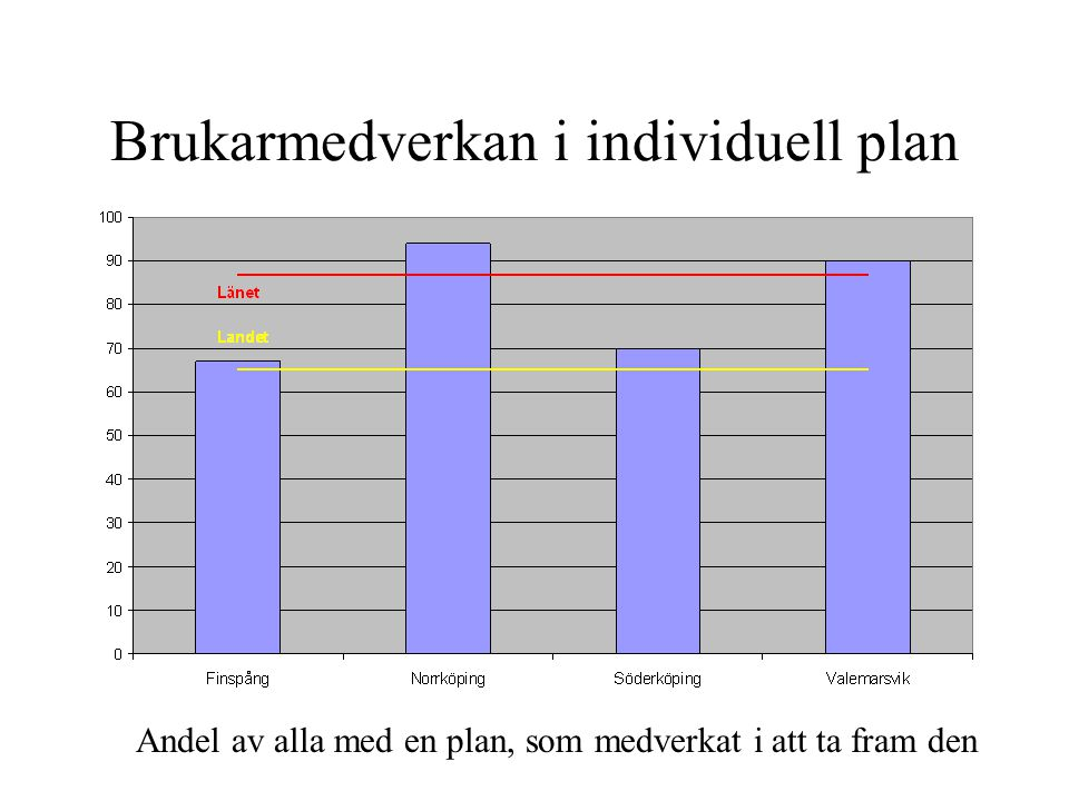 Brukarmedverkan i individuell plan Andel av alla med en plan, som medverkat i att ta fram den