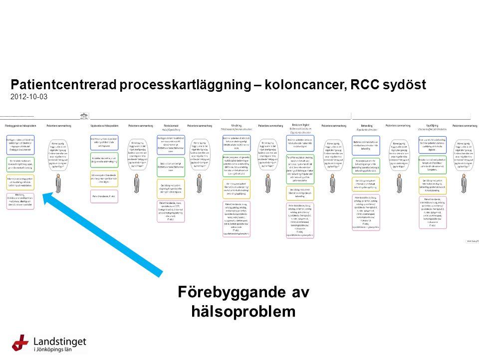 Patientcentrerad processkartläggning – koloncancer, RCC sydöst 2012-10-03 Förebyggande av hälsoproblem