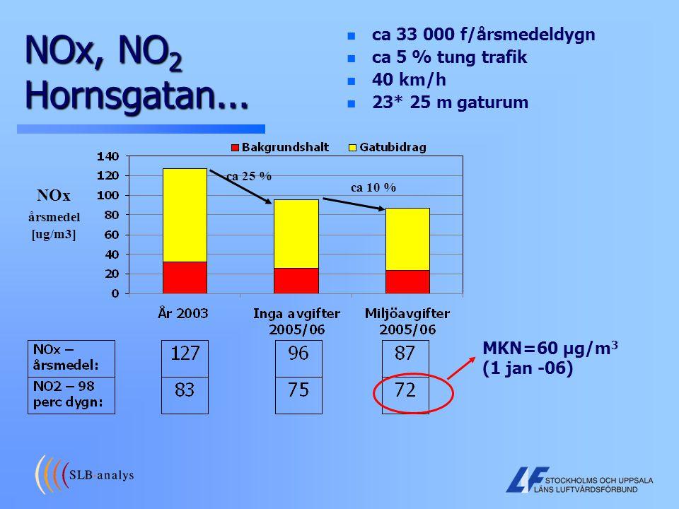 NOx, NO 2 Hornsgatan... NOx årsmedel [ug/m3] n ca 33 000 f/årsmedeldygn ca 25 % ca 10 % n ca 5 % tung trafik n 40 km/h n 23* 25 m gaturum MKN=60 µg/m