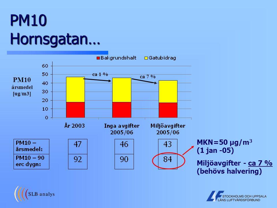 PM10 Hornsgatan… ca 7 % PM10 årsmedel [ug/m3] ca 1 % Miljöavgifter - ca 7 % (behövs halvering) MKN=50 µg/m 3 (1 jan -05)