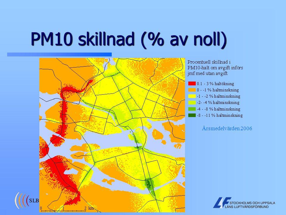 PM10 skillnad (% av noll) Årsmedelvärden 2006