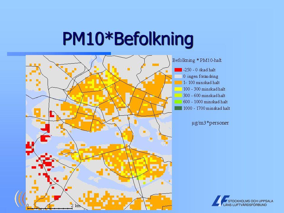 PM10*Befolkning µg/m3*personer