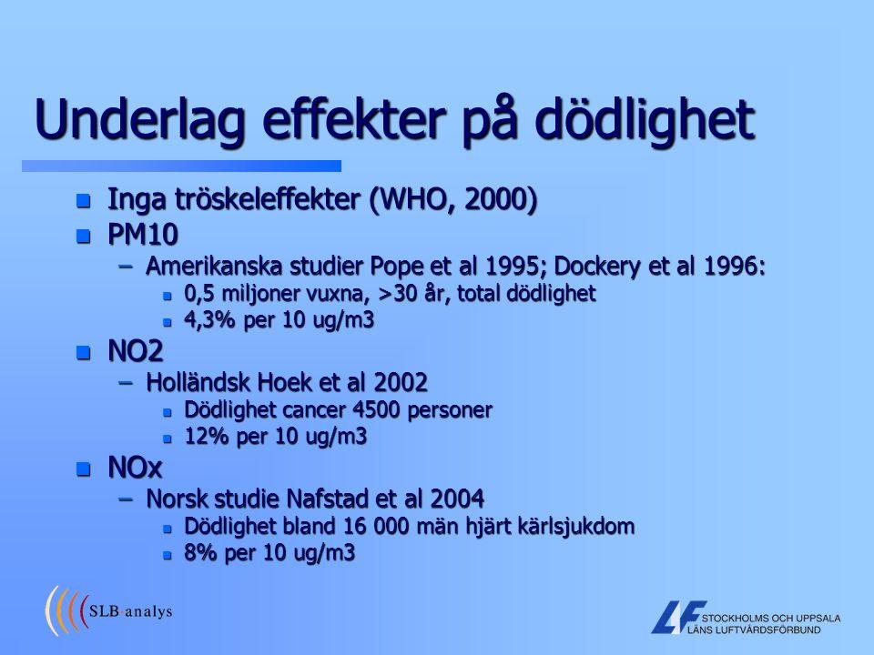 Underlag effekter på dödlighet n Inga tröskeleffekter (WHO, 2000) n PM10 –Amerikanska studier Pope et al 1995; Dockery et al 1996: n 0,5 miljoner vuxn