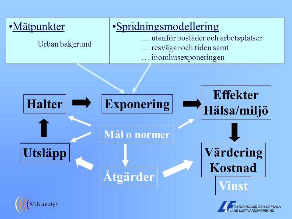 Från utsläpp till kostnader Utsläpp HalterExponering Effekter Hälsa/miljö Värdering Kostnad Mål o normer Mätpunkter Urban bakgrund Spridningsmodelleri